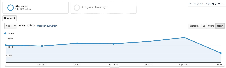 Die Besucherzahlen im Blog steigen seit April stetig